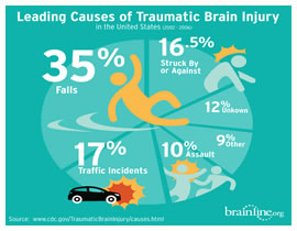 traumatic brain injury and closed head injury